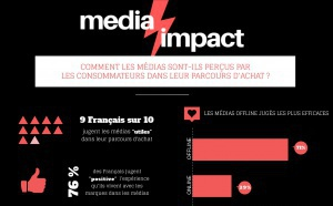 Les médias jugés les plus efficaces par les Français sous-investis en publicité