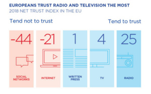 La radio est le média le plus fiable pour les Européens