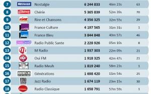 Les flux des radios les plus puissants sur le web