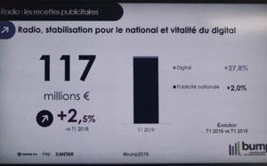 Publicité : le marché radio se porte bien au 1er trimestre 2019