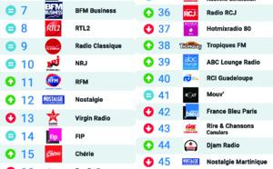 Top 50 La Lettre Pro - Radioline