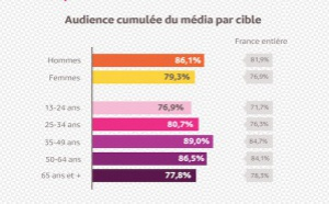 """En Nouvelle-Aquitaine, la radio est un """"média puissant"""""""