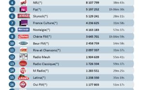 Les radios numériques les plus puissantes en mai