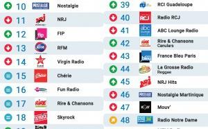 Le MAG 113 - Les radios les plus écoutées sur Radioline