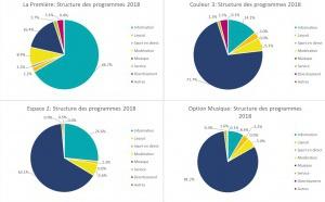 Suisse : les radios remplissent leur mission à quelques exceptions près