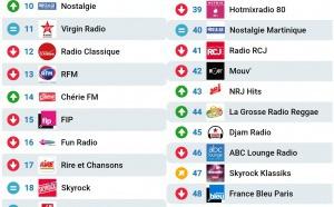 Les radios les plus écoutées sur Radioline