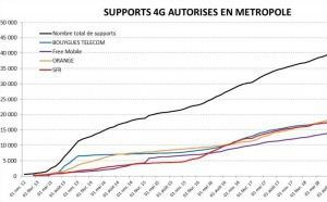 Plus de 49 000 sites 4G autorisés par l'ANFR en France