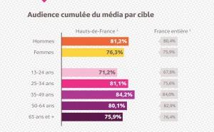 L'audience de la radio dans les Hauts-de-France