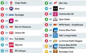 Le MAG 116 - Les radios les plus écoutées sur Radioline