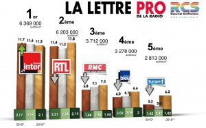 Diagramme exclusif LLP/RCS GSelector 4 - TOP 5 radios Généralistes en Lundi-Vendredi - 126 000 Radio septembre-octobre 2019