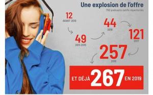 M6 Publicité décrypte le succès des podcasts natifs