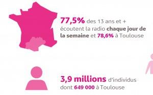 Le MAG 117 - L'audience de la radio en Occitanie