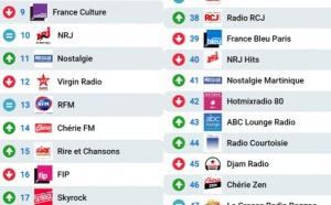 Le MAG 118 - Les radios les plus écoutées sur Radioline