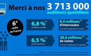 France Bleu réunit 3 713 000 auditeurs