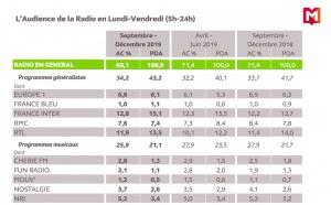 L'audience des radios en Île-de-France