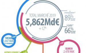Comment se porte le marché de la publicité digitale