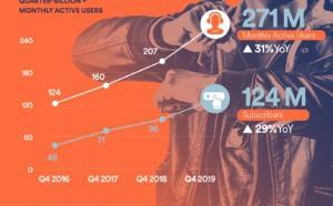 Spotify annonce 124 millions d'abonnés