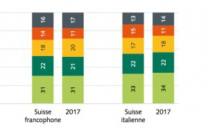 Suisse : la radio demeure un média influent