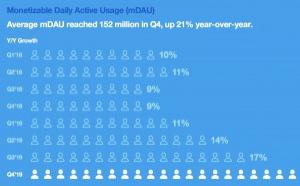 Twitter : le nombre d'utilisateurs en hausse