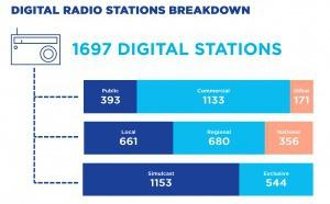 Le poids de la radio numérique en Europe