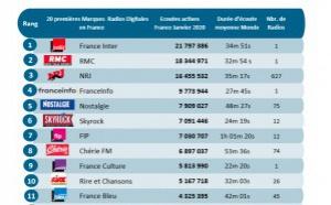 Les radios les plus écoutées sur le web en janvier