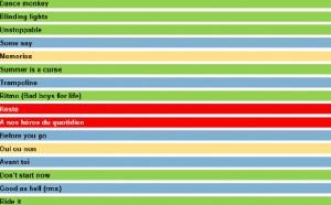 HyperTop France : l'agrément des auditeurs aux 20 titres les plus entendus en radio.