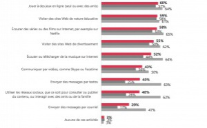 52% des 6-17 ans québécois utilisent internet pour écouter ou télécharger de la musique