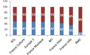 Présence des femmes dans les médias audiovisuels : Le CSA relève des progrès
