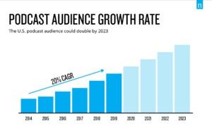 L'audience des podcasts devrait encore augmenter