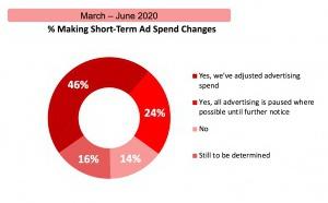 Covid-19 : sévère baisse des investissements publicitaires aux USA