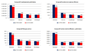 Covid-19 : l'impact de la crise dans les médias en Outre-mer