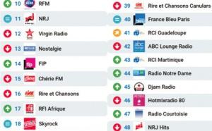 Le MAG 122 - les 50 radios les plus écoutées sur Radioline