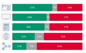 UER : les médias audiovisuels sont les plus fiables