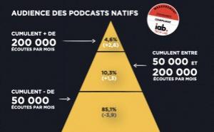 Acast enregistre 7 millions d'écoutes mensuelles moyennes au premier trimestre 2020