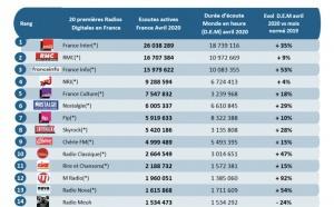 Les flux les plus puissants des radios digitales sur le web