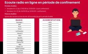Radio en ligne : un énorme bond pendant le confinement en Belgique