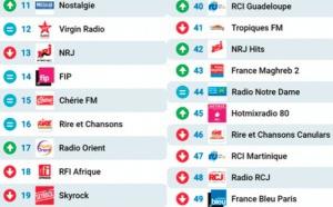 Le MAG 123 - Les 50 radios les plus écoutées sur Radioline