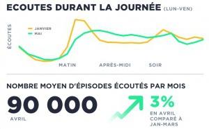 L'écoute de podcasts en France sur la plateforme Acast durant la pandémie