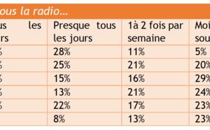 Comment les marseillais consomment-ils la radio ?