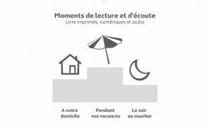 Médiamétrie : une étude sur les livres imprimés, numériques et audio