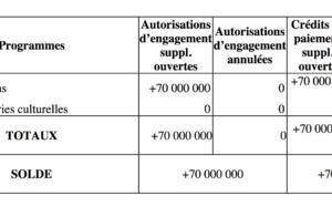 30 millions d'euros pour les radios et télévisions locales