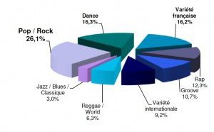 Une diversité musicale en hausse à la radio