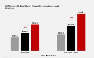 Podcasts : la croissance se poursuit aux États-Unis