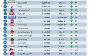 ACPM : les radios les plus écoutées sur le Net