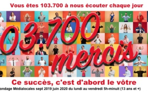 Chaque jour, Radio 6 attire plus de 100 000 auditeurs