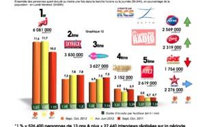 Diagramme exclusif LLP/RCS Zetta - TOP 5 radios musicales - 126 000 septembre/octobre 2012