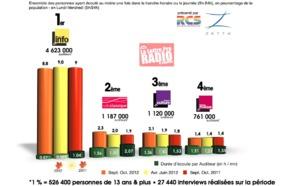 Diagramme exclusif LLP/RCS Zetta - TOP 5 radios thématiques - 126 000 septembre/octobre 2012