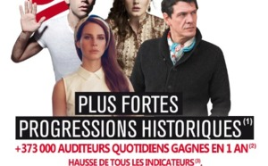 Chérie FM : + 373 000 auditeurs