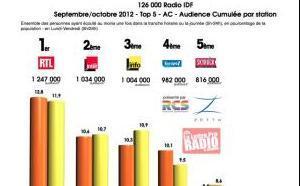 Diagramme exclusif LLP/RCS Zetta - TOP 5 toutes radios confondues - 126 000 IDF septembre/octobre 2012