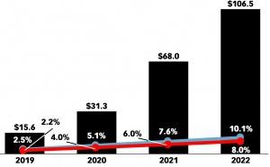 USA : la publicité programmatique liée aux podcasts va doubler en 2020